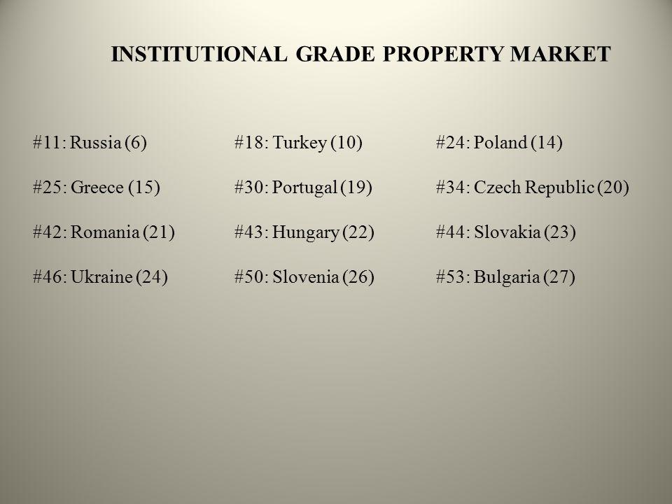 INSTITUTIONAL GRADE PROPERTY MARKET #11: Russia (6)#18: Turkey (10)#24: Poland (14) #25: Greece (15)#30: Portugal (19)#34: Czech Republic (20) #42: Romania (21)#43: Hungary (22) #44: Slovakia (23) #46: Ukraine (24)#50: Slovenia (26)#53: Bulgaria (27)