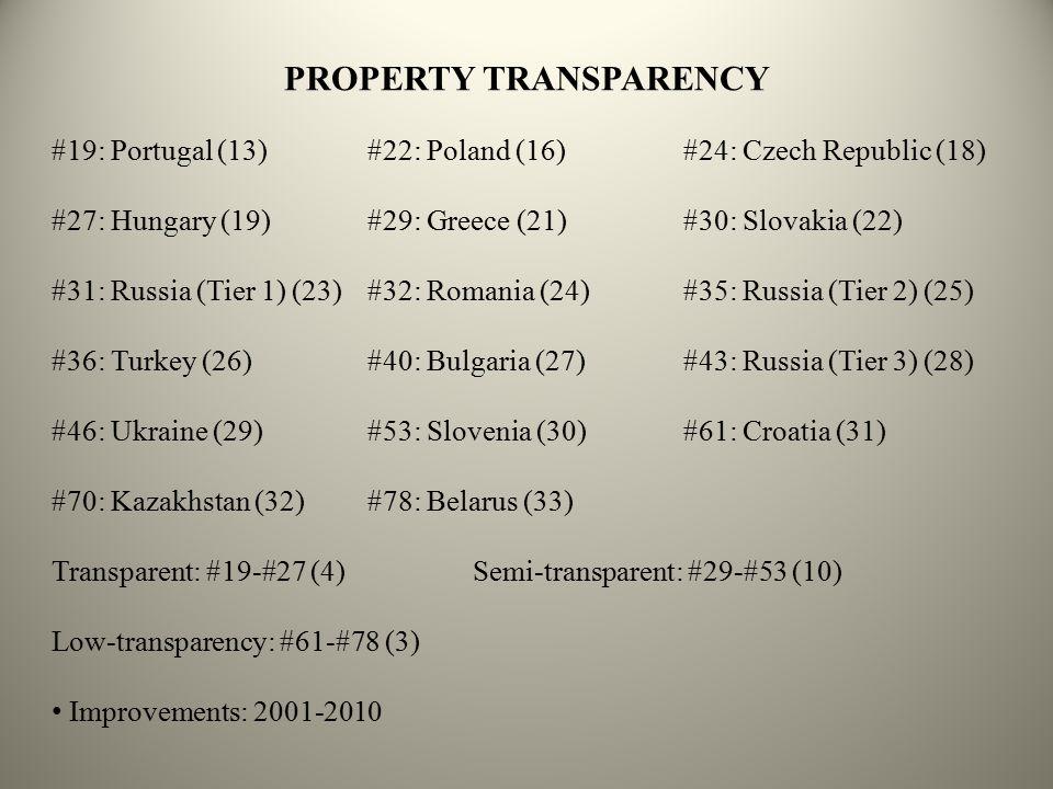 PROPERTY TRANSPARENCY #19: Portugal (13)#22: Poland (16)#24: Czech Republic (18) #27: Hungary (19)#29: Greece (21)#30: Slovakia (22) #31: Russia (Tier 1) (23)#32: Romania (24)#35: Russia (Tier 2) (25) #36: Turkey (26)#40: Bulgaria (27)#43: Russia (Tier 3) (28) #46: Ukraine (29)#53: Slovenia (30)#61: Croatia (31) #70: Kazakhstan (32)#78: Belarus (33) Transparent: #19-#27 (4) Semi-transparent: #29-#53 (10) Low-transparency: #61-#78 (3) Improvements: 2001-2010