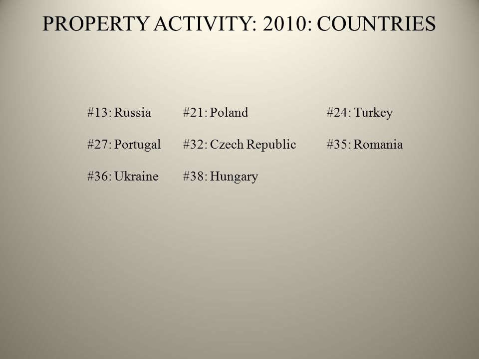 PROPERTY ACTIVITY: 2010: COUNTRIES #13: Russia#21: Poland#24: Turkey #27: Portugal#32: Czech Republic #35: Romania #36: Ukraine#38: Hungary