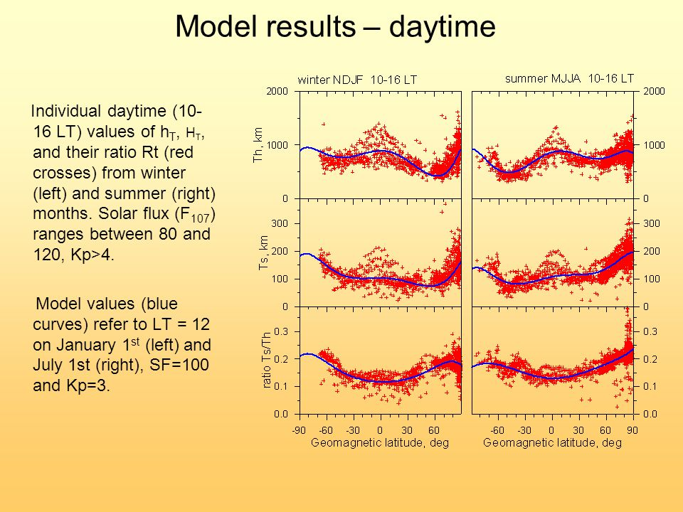 Model results – daytime Individual daytime (10- 16 LT) values of h T, H T, and their ratio Rt (red crosses) from winter (left) and summer (right) months.