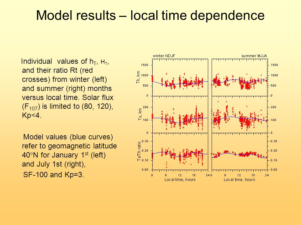 Model results – local time dependence Individual values of h T, H T, and their ratio Rt (red crosses) from winter (left) and summer (right) months versus local time.