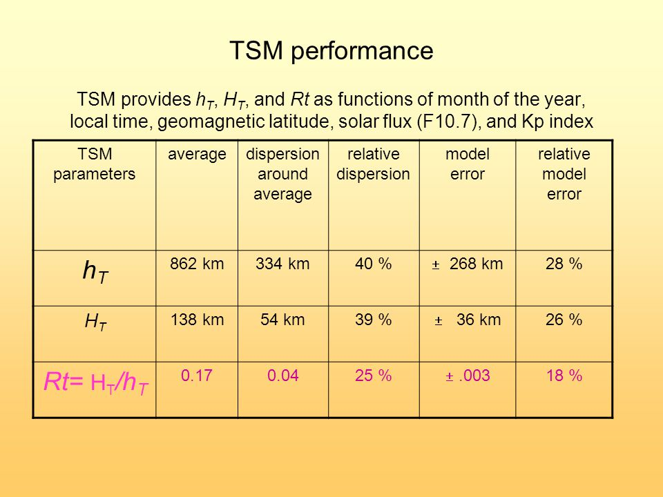 TSM performance TSM provides h T, H T, and Rt as functions of month of the year, local time, geomagnetic latitude, solar flux (F10.7), and Kp index TSM parameters averagedispersion around average relative dispersion model error relative model error hThT 862 km334 km40 %  268 km 28 % HTHT 138 km54 km39 %  36 km 26 % Rt= H T /h T 0.170.0425 % .003 18 %