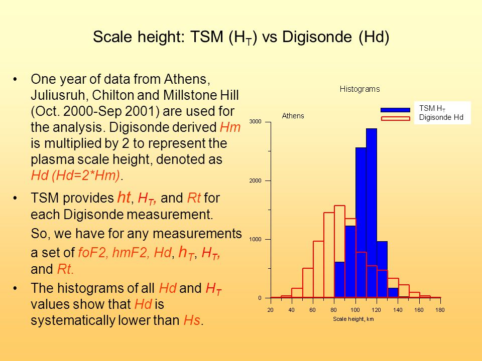 Scale height: TSM (H T ) vs Digisonde (Hd) One year of data from Athens, Juliusruh, Chilton and Millstone Hill (Oct.
