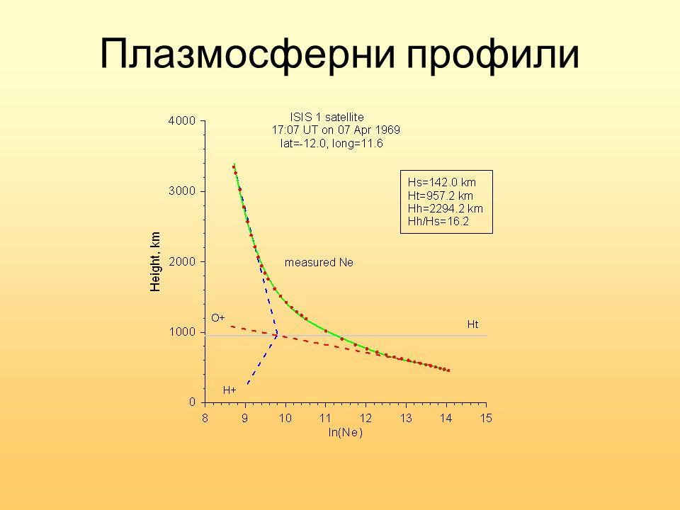 Плазмосферни профили