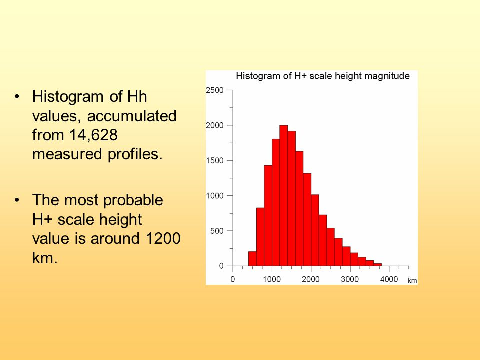 Нistogram of Hh values, accumulated from 14,628 measured profiles.