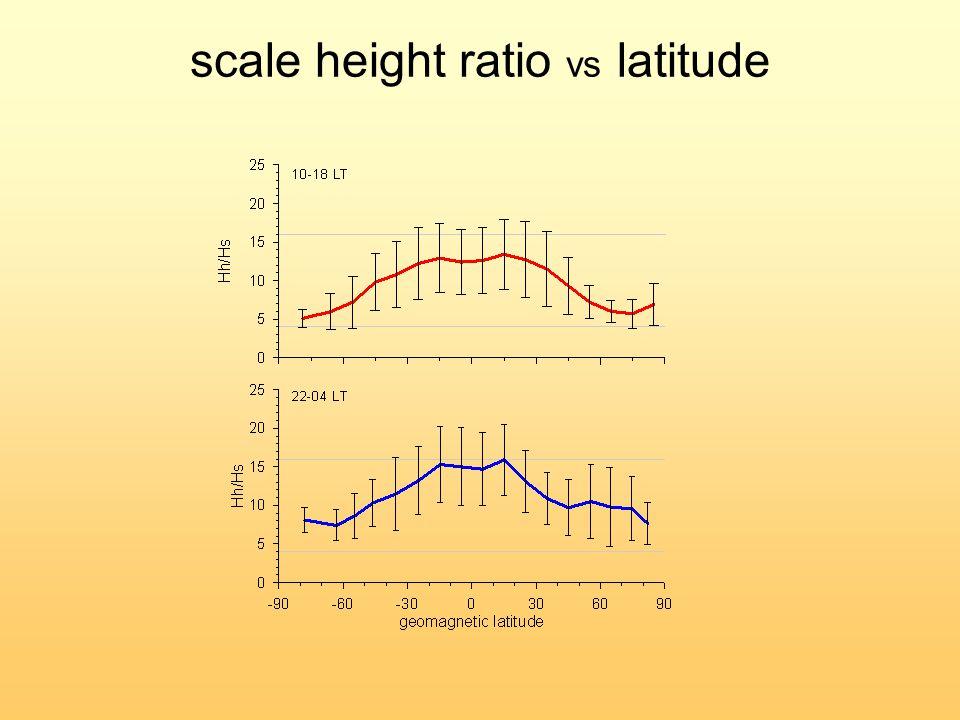 scale height ratio vs latitude