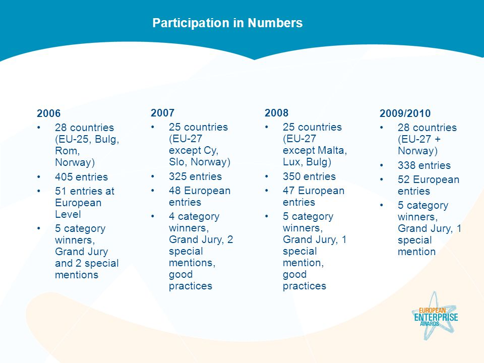 Participation in Numbers 2006 28 countries (EU-25, Bulg, Rom, Norway) 405 entries 51 entries at European Level 5 category winners, Grand Jury and 2 sp