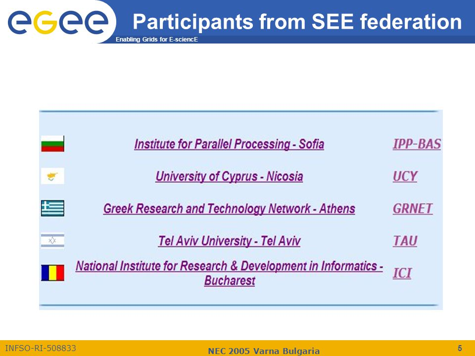 Enabling Grids for E-sciencE INFSO-RI-508833 NEC 2005 Varna Bulgaria 5 Participants from SEE federation