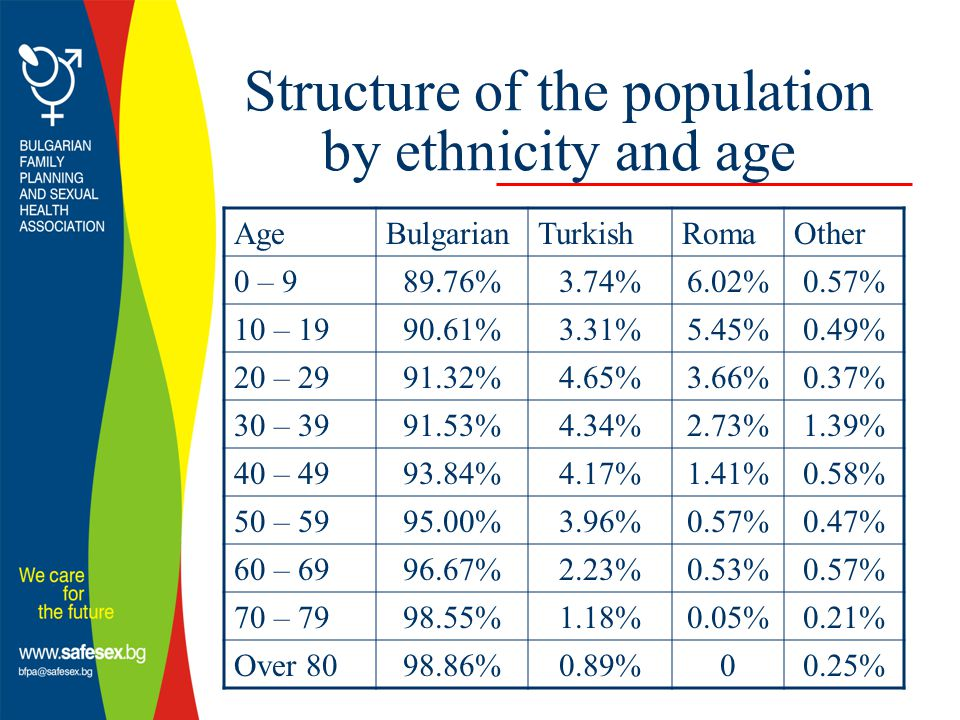 Structure of the population by ethnicity and age AgeBulgarianTurkishRomaOther 0 – 989.76%3.74%6.02%0.57% 10 – 1990.61%3.31%5.45%0.49% 20 – 2991.32%4.65%3.66%0.37% 30 – 3991.53%4.34%2.73%1.39% 40 – 4993.84%4.17%1.41%0.58% 50 – 5995.00%3.96%0.57%0.47% 60 – 6996.67%2.23%0.53%0.57% 70 – 7998.55%1.18%0.05%0.21% Over 8098.86%0.89%00.25%