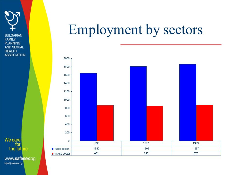 Employment by sectors