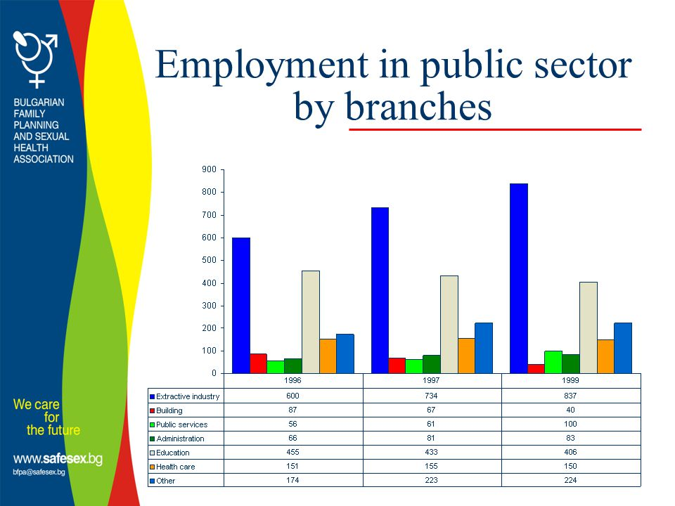 Employment in public sector by branches
