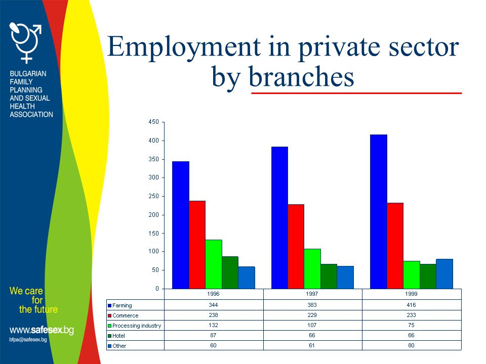 Employment in private sector by branches