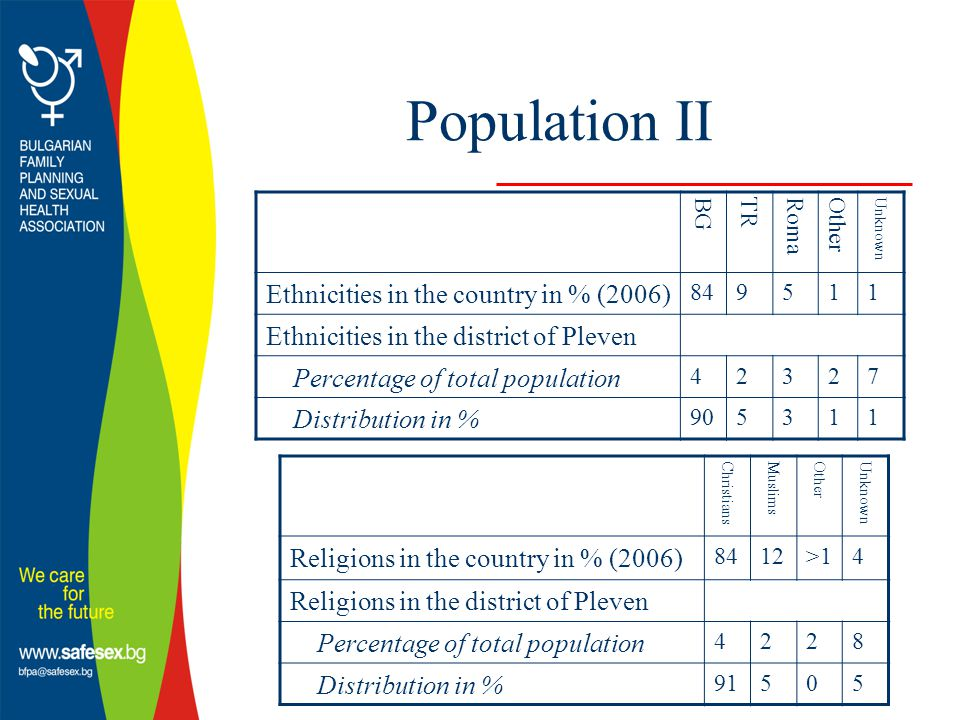 Population II BG TR Roma Other Unknown Ethnicities in the country in % (2006) 849511 Ethnicities in the district of Pleven Percentage of total population 42327 Distribution in % 905311 Christians Muslims Other Unknown Religions in the country in % (2006) 8412>14 Religions in the district of Pleven Percentage of total population 4228 Distribution in % 91505