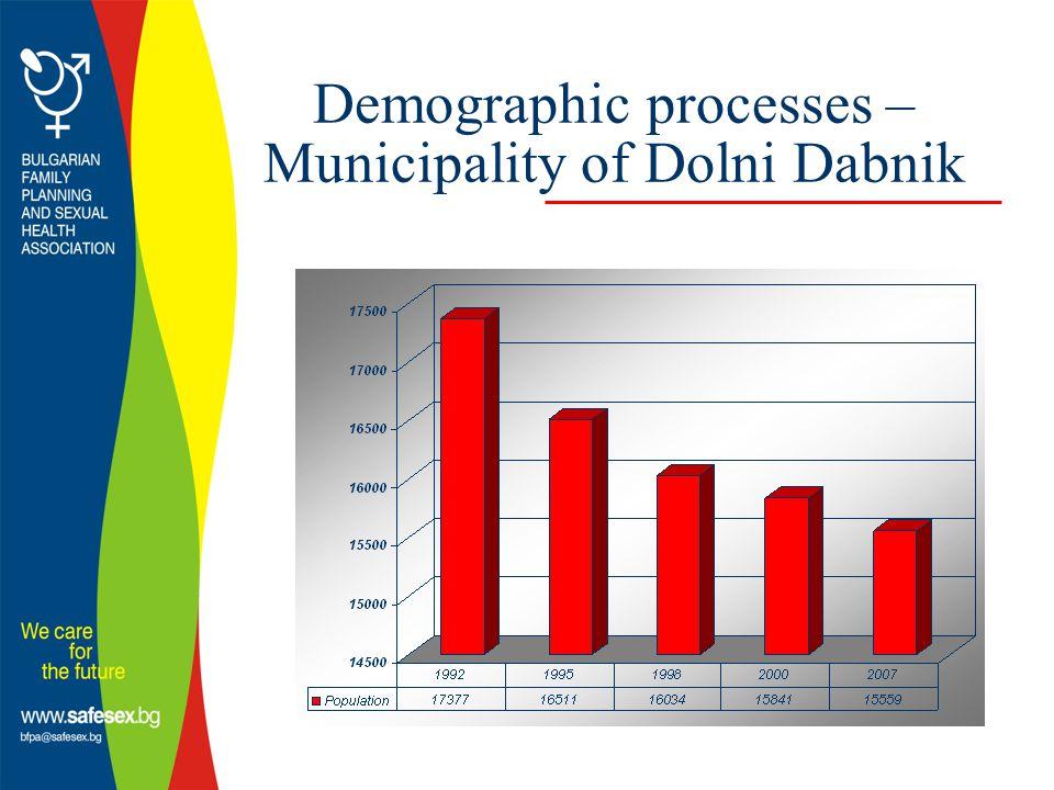 Demographic processes – Municipality of Dolni Dabnik
