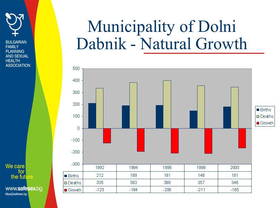 Municipality of Dolni Dabnik - Natural Growth