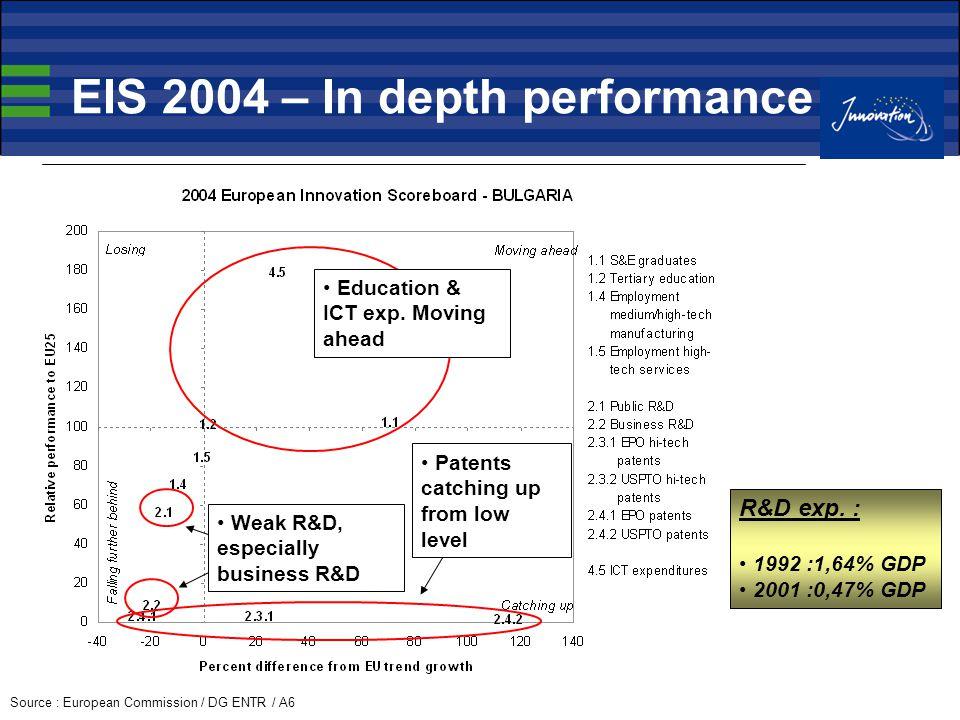 EIS 2004 – In depth performance Source : European Commission / DG ENTR / A6 Education & ICT exp.