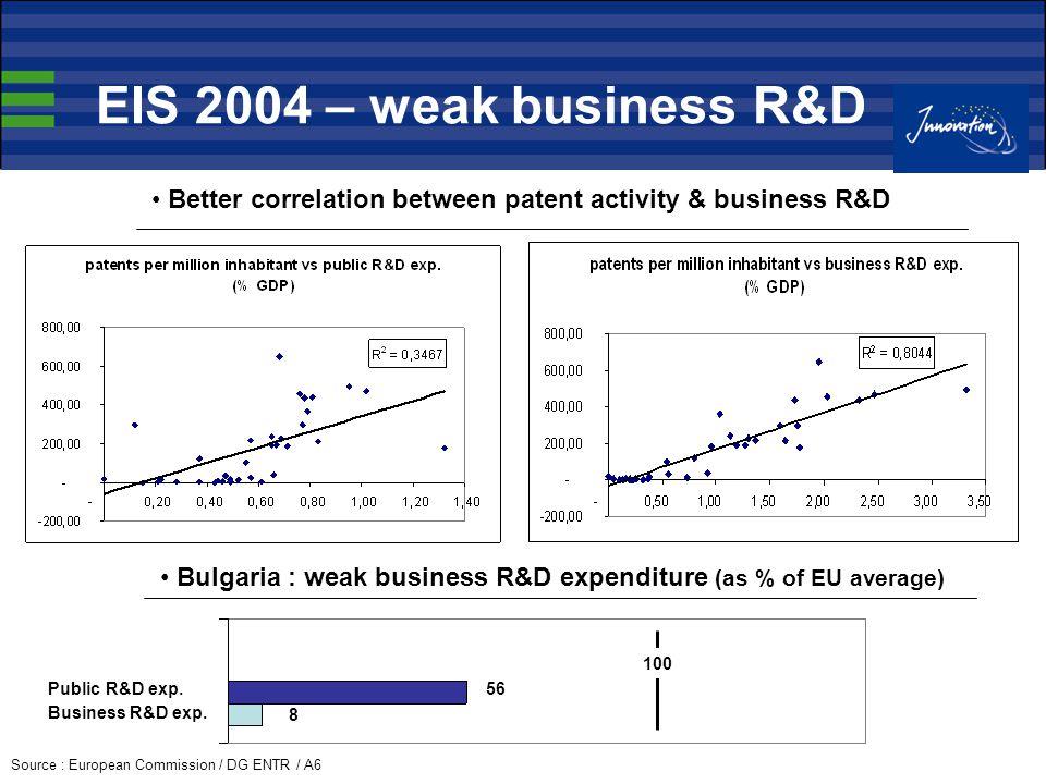 EIS 2004 – weak business R&D Source : European Commission / DG ENTR / A6 Better correlation between patent activity & business R&D 100 56 8 Bulgaria : weak business R&D expenditure (as % of EU average) Public R&D exp.