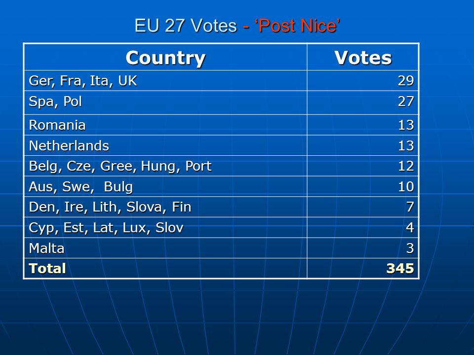 EU 27 Votes - 'Post Nice' CountryVotes Ger, Fra, Ita, UK 29 Spa, Pol 27 Romania13 Netherlands13 Belg, Cze, Gree, Hung, Port 12 Aus, Swe, Bulg 10 Den, Ire, Lith, Slova, Fin 7 Cyp, Est, Lat, Lux, Slov 4 Malta3 Total345