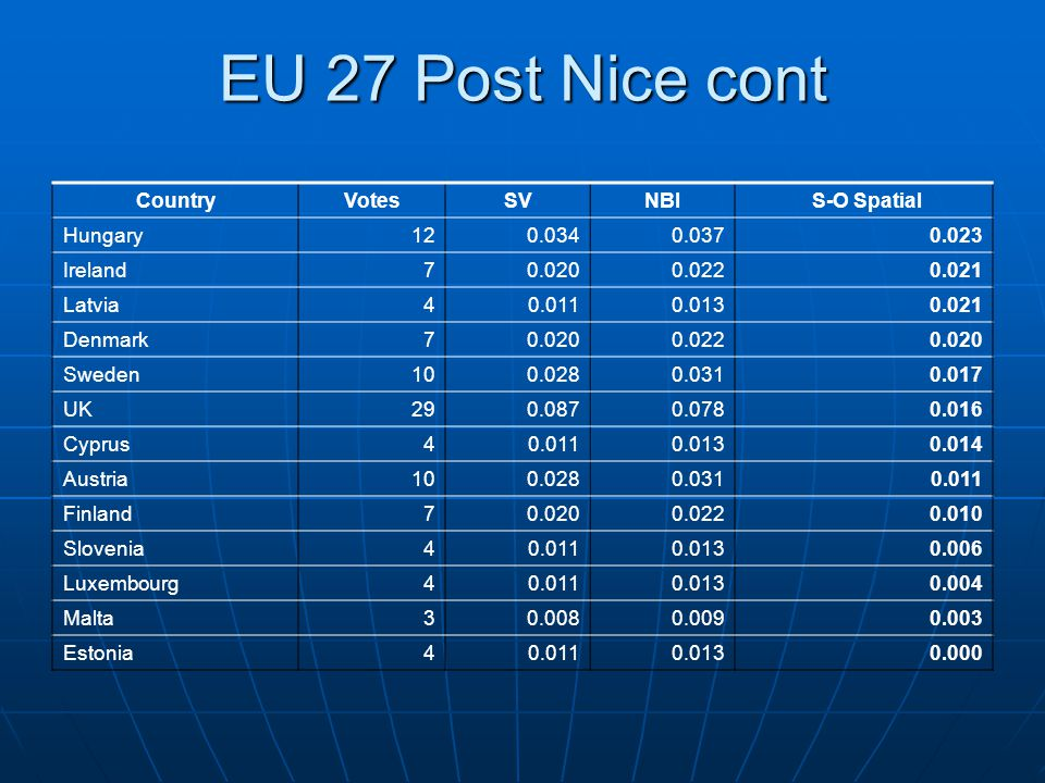 With Presences: Votes are Poor Measures of Power Post Nice EU 27