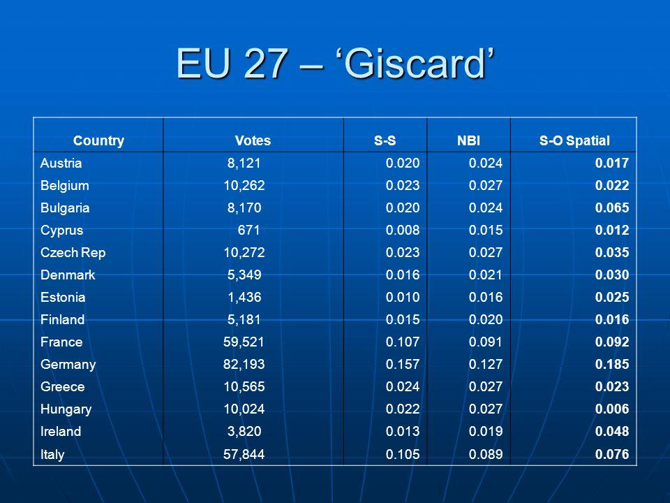 EU 27 – 'Giscard' CountryVotesS-SNBI S-O Spatial Austria 8,1210.0200.0240.017 Belgium 10,2620.0230.0270.022 Bulgaria 8,1700.0200.0240.065 Cyprus 6710.0080.0150.012 Czech Rep 10,2720.0230.0270.035 Denmark 5,3490.0160.0210.030 Estonia 1,4360.0100.0160.025 Finland 5,1810.0150.0200.016 France 59,5210.1070.0910.092 Germany 82,1930.1570.1270.185 Greece 10,5650.0240.0270.023 Hungary 10,0240.0220.0270.006 Ireland 3,8200.0130.0190.048 Italy 57,8440.1050.0890.076