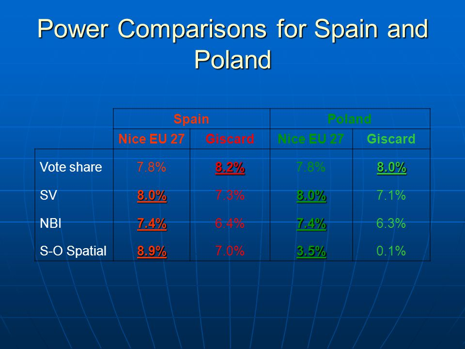 Power Comparisons for Spain and Poland SpainPoland Nice EU 27GiscardNice EU 27Giscard Vote share7.8%8.2% 8.0% SV8.0%7.3%8.0%7.1% NBI7.4%6.4%7.4%6.3% S-O Spatial8.9%7.0%3.5%0.1%