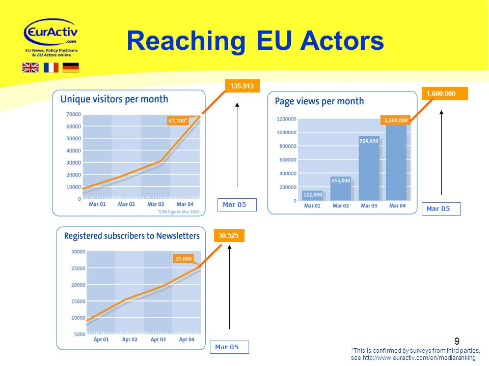 9 Reaching EU Actors *This is confirmed by surveys from third parties, see http://www.euractiv.com/en/mediaranking 30.525 135.913 Mar 05 1.600.000 Mar 05