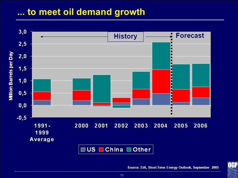 19... to meet oil demand growth Forecast History Source: EIA, Short-Term Energy Outlook, September 2005