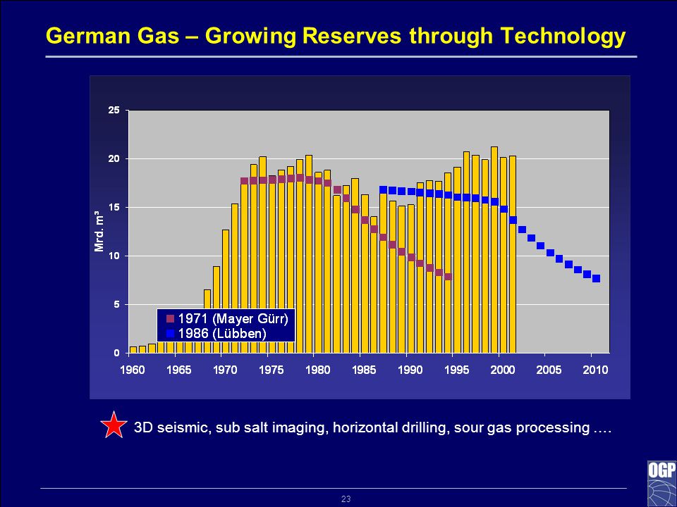 23 German Gas – Growing Reserves through Technology 3D seismic, sub salt imaging, horizontal drilling, sour gas processing ….