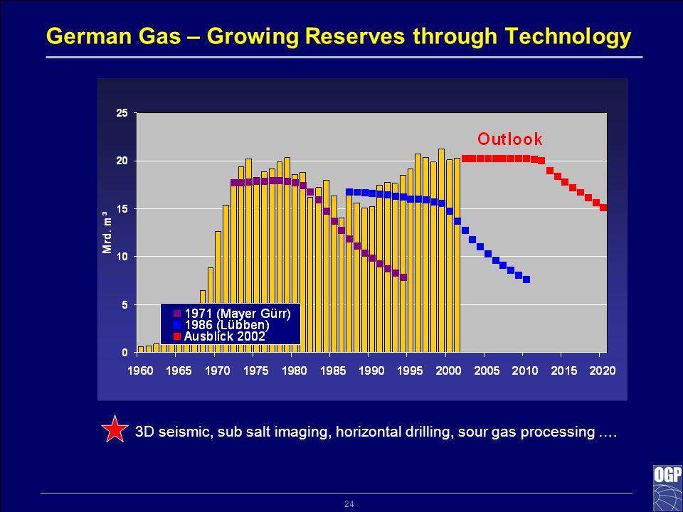 24 German Gas – Growing Reserves through Technology 3D seismic, sub salt imaging, horizontal drilling, sour gas processing ….