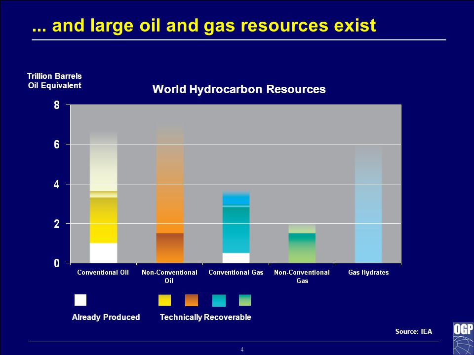 4... and large oil and gas resources exist Trillion Barrels Oil Equivalent World Hydrocarbon Resources Technically RecoverableAlready Produced Source: