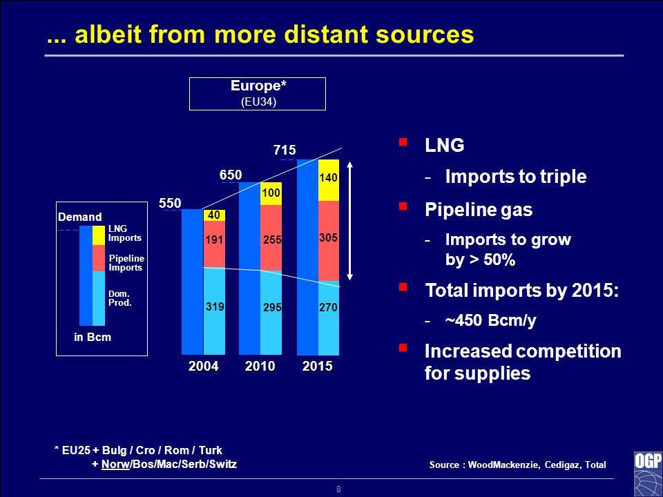 8 Source : WoodMackenzie, Cedigaz, Total 550 650 2004 2010 2015 2004 2010 2015 40 100 715 140... albeit from more distant sources Europe* (EU34) * EU2