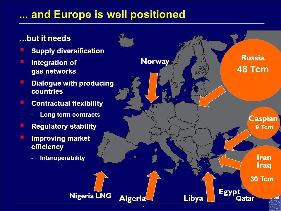 9... and Europe is well positioned Nigeria LNG Algeria Norway Libya Egypt 48 Tcm 30 Tcm Qatar Iran Iraq Russia Caspian 9 Tcm … but it needs  Supply d