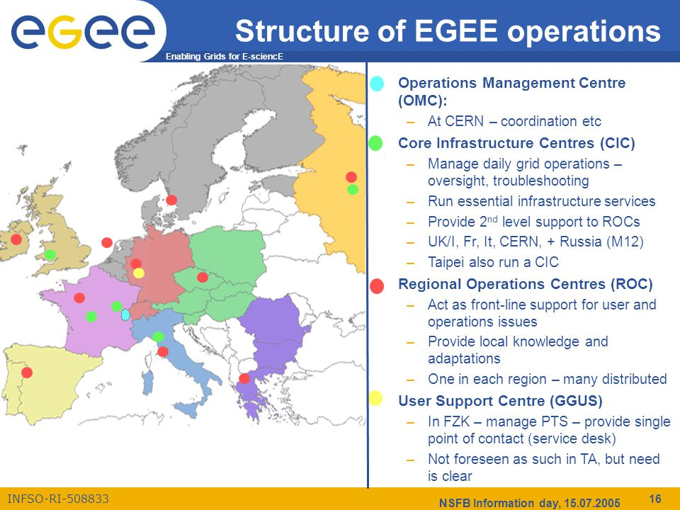 Enabling Grids for E-sciencE INFSO-RI-508833 NSFB Information day, 15.07.2005 16 Structure of EGEE operations Operations Management Centre (OMC): –At CERN – coordination etc Core Infrastructure Centres (CIC) –Manage daily grid operations – oversight, troubleshooting –Run essential infrastructure services –Provide 2 nd level support to ROCs –UK/I, Fr, It, CERN, + Russia (M12) –Taipei also run a CIC Regional Operations Centres (ROC) –Act as front-line support for user and operations issues –Provide local knowledge and adaptations –One in each region – many distributed User Support Centre (GGUS) –In FZK – manage PTS – provide single point of contact (service desk) –Not foreseen as such in TA, but need is clear