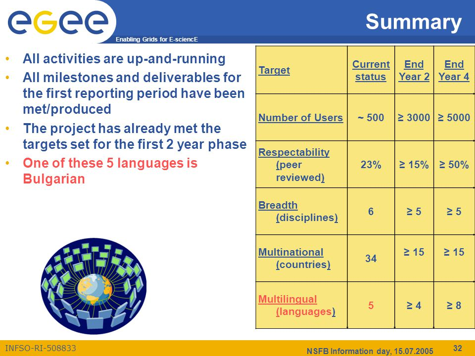 Enabling Grids for E-sciencE INFSO-RI-508833 NSFB Information day, 15.07.2005 32 Summary All activities are up-and-running All milestones and deliverables for the first reporting period have been met/produced The project has already met the targets set for the first 2 year phase One of these 5 languages is Bulgarian Target Current status End Year 2 End Year 4 Number of Users~ 500≥ 3000≥ 5000 Respectability (peer reviewed) 23%≥ 15%≥ 50% Breadth (disciplines) 6≥ 5 Multinational (countries) 34 ≥ 15 Multilingual (languages) 5≥ 4≥ 8