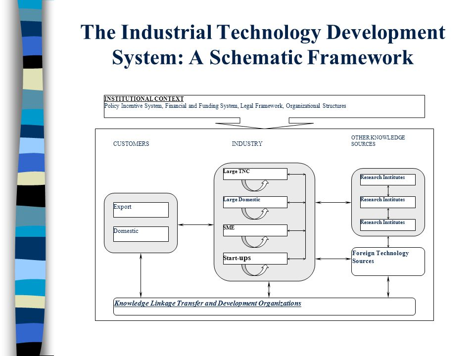 Research Institutes Large TNC Start- ups SME Large Domestic Foreign Technology Sources Research Institutes Knowledge Linkage Transfer and Development Organizations CUSTOMERS Domestic Export INDUSTRY OTHER KNOWLEDGE SOURCES INSTITUTIONAL CONTEXT Policy Incentive System, Financial and Funding System, Legal Framework, Organizational Structures The Industrial Technology Development System: A Schematic Framework