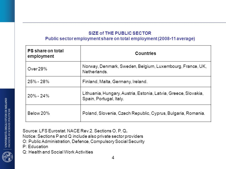4 SIZE of THE PUBLIC SECTOR Public sector employment share on total employment (2008-11 average) PS share on total employment Countries Over 29% Norwa
