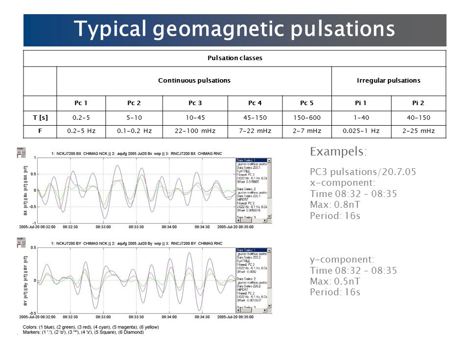 Typical geomagnetic pulsations cont PC4 pulsations/17.7.05 x-component: Time 22:40 – 22:55 Max: 1.5nT Period: 90s y-component: Time 22:40 – 22:55 Max: 2nT Period: 90s