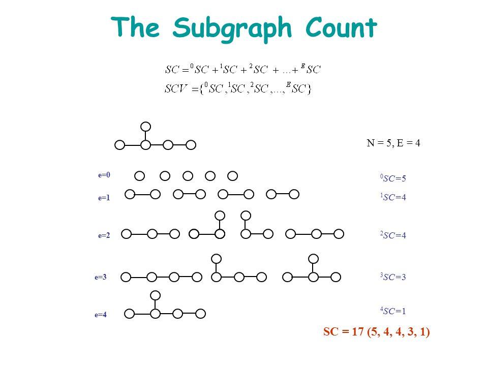 The Subgraph Count N = 5, E = 4 e=0 e=1 0 SC=5 1 SC=4 2 SC=4 3 SC=3 4 SC=1 SC = 17 (5, 4, 4, 3, 1) e=2 e=3 e=4