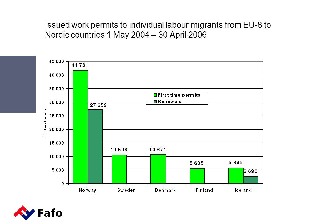 Issued work permits to individual labour migrants from EU-8 to Nordic countries 1 May 2004 – 30 April 2006