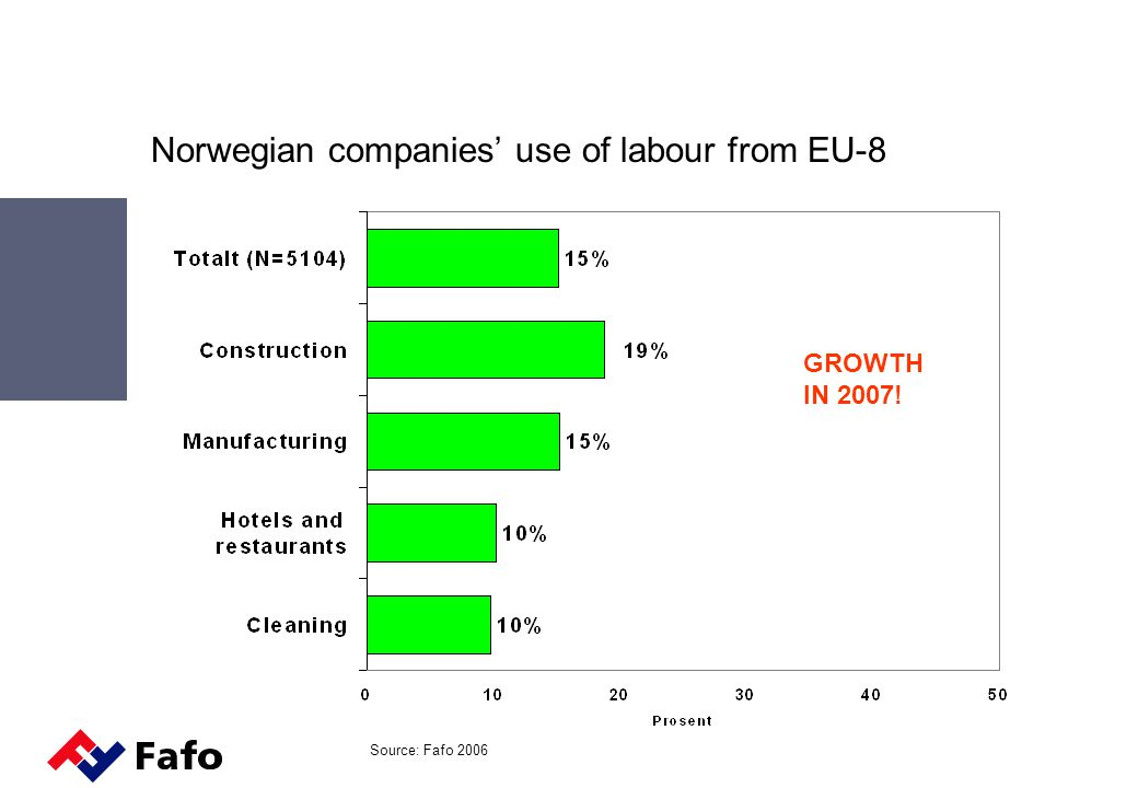 Norwegian companies' use of labour from EU-8 Source: Fafo 2006 GROWTH IN 2007!