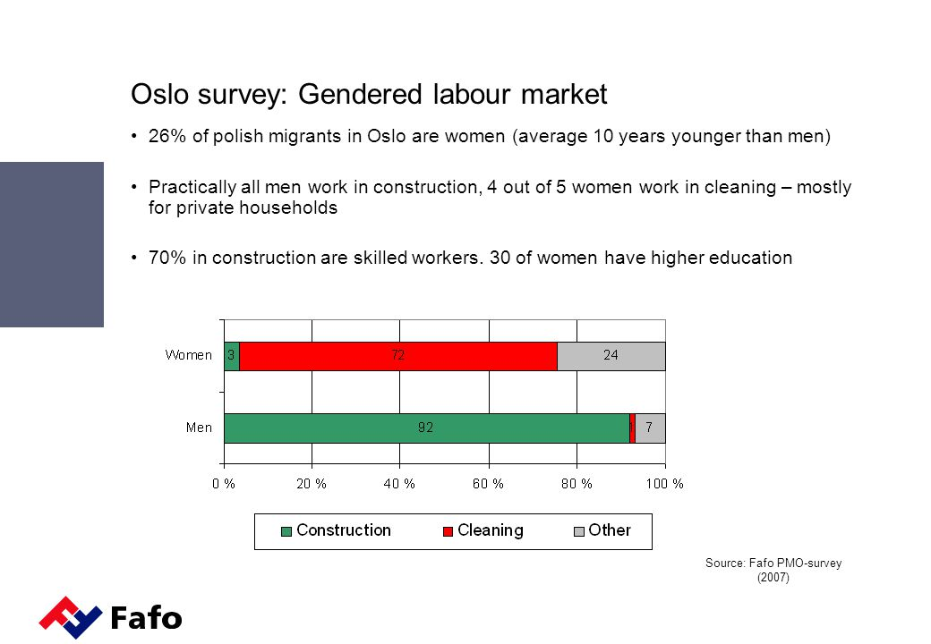 Oslo survey: Gendered labour market 26% of polish migrants in Oslo are women (average 10 years younger than men) Practically all men work in construction, 4 out of 5 women work in cleaning – mostly for private households 70% in construction are skilled workers.