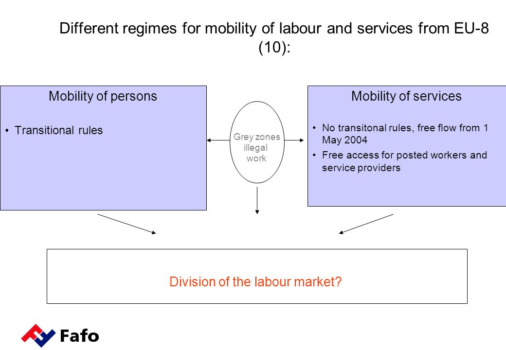 Mobility of services No transitonal rules, free flow from 1 May 2004 Free access for posted workers and service providers Mobility of persons Transitional rules Division of the labour market.