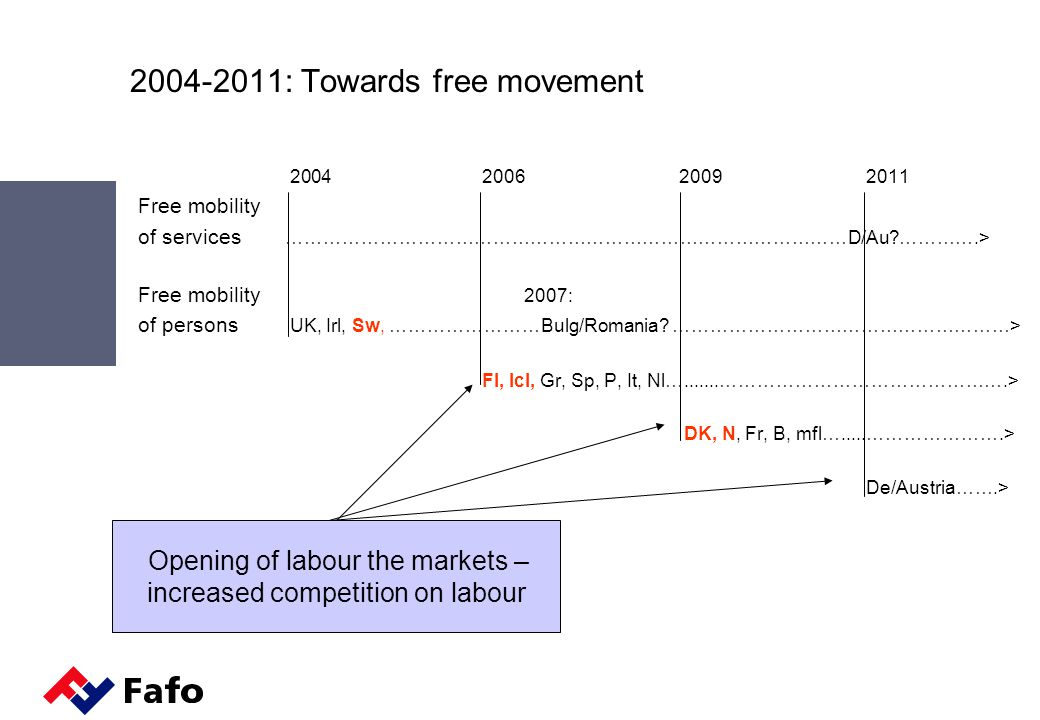 2004-2011: Towards free movement 2004 2006 2009 2011 Free mobility of services ………………………………………………………………………………D/Au ………….> Free mobility 2007: of persons UK, Irl, Sw, ……………………Bulg/Romania.