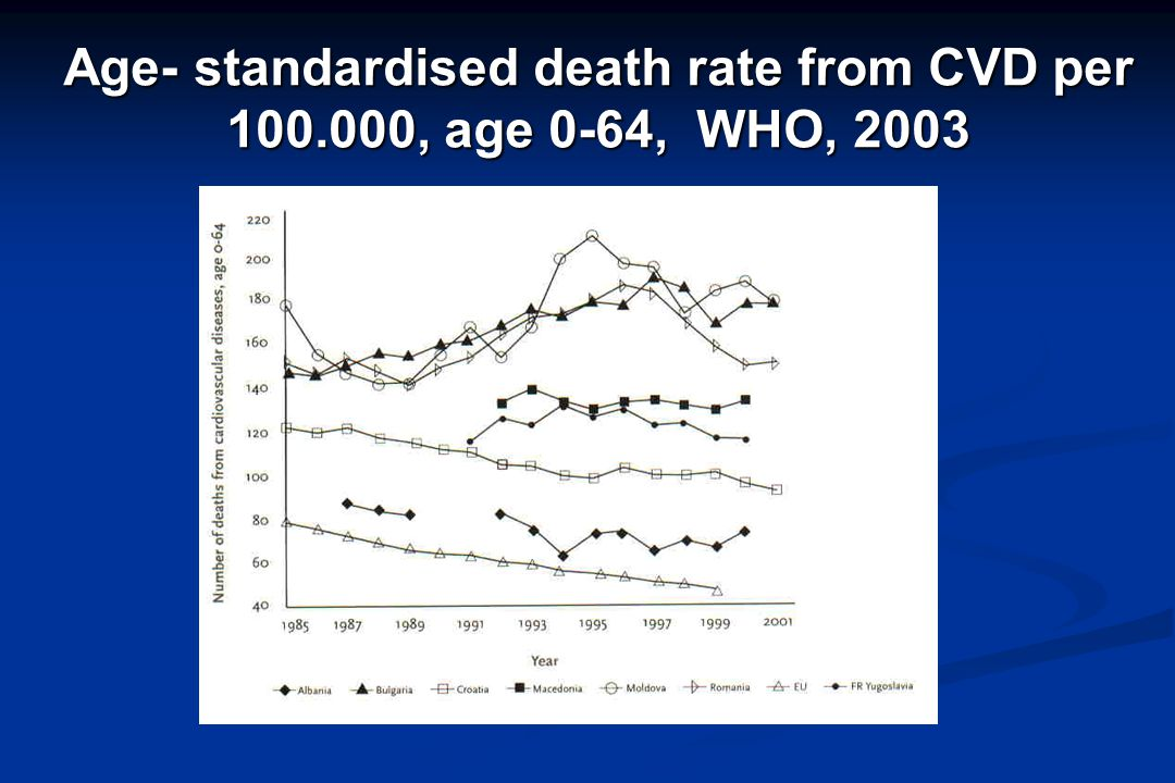 Age- standardised death rate from CVD per 100.000, age 0-64, WHO, 2003