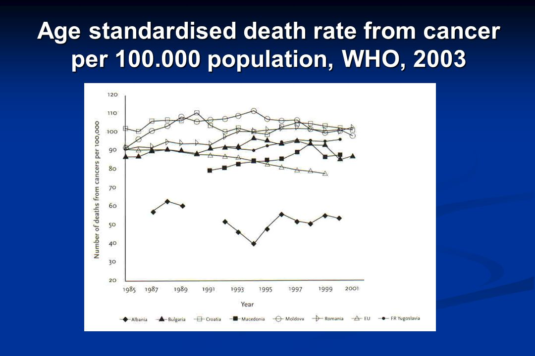 Age standardised death rate from cancer per 100.000 population, WHO, 2003
