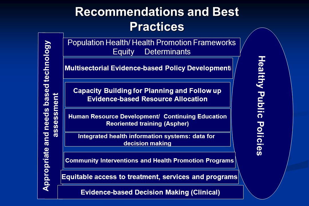 Recommendations and Best Practices Appropriate and needs based technology assessment Multisectorial Evidence-based Policy Development i Evidence-based Decision Making (Clinical) Healthy Public Policies Integrated health information systems: data for decision making Population Health/ Health Promotion Frameworks Equity Determinants Community Interventions and Health Promotion Programs Human Resource Development/ Continuing Education Reoriented training (Aspher) Equitable access to treatment, services and programs Capacity Building for Planning and Follow up Evidence-based Resource Allocation