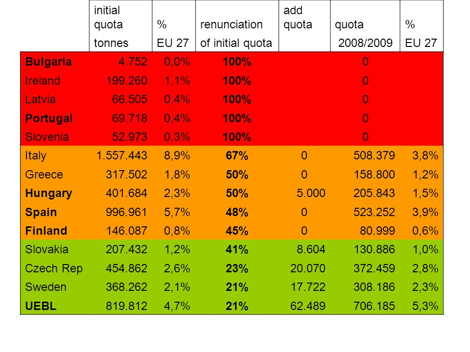 initial quota%renunciation add quotaquota% tonnesEU 27of initial quota 2008/2009EU 27 Bulgaria4.7520,0%100% 0 Ireland199.2601,1%100% 0 Latvia66.5050,4%100% 0 Portugal69.7180,4%100% 0 Slovenia52.9730,3%100% 0 Italy1.557.4438,9%67%0508.3793,8% Greece317.5021,8%50%0158.8001,2% Hungary401.6842,3%50%5.000205.8431,5% Spain996.9615,7%48%0523.2523,9% Finland146.0870,8%45%080.9990,6% Slovakia207.4321,2%41%8.604130.8861,0% Czech Rep454.8622,6%23%20.070372.4592,8% Sweden368.2622,1%21%17.722308.1862,3% UEBL819.8124,7%21%62.489706.1855,3%