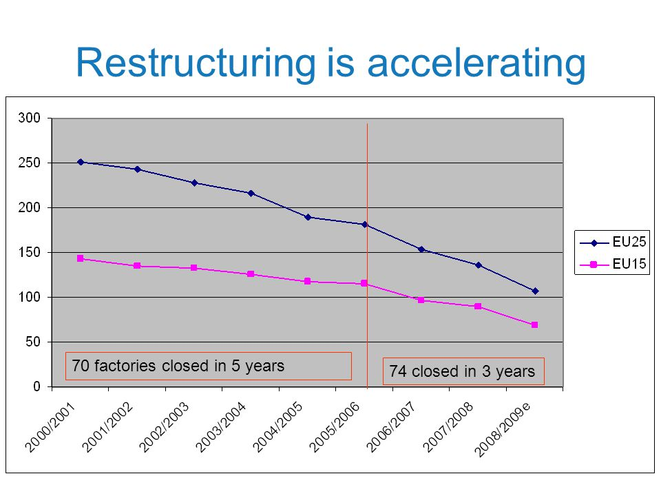Restructuring is accelerating 70 factories closed in 5 years 74 closed in 3 years