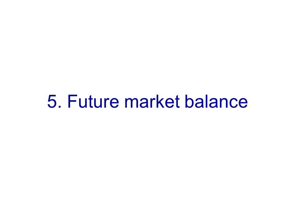 5. Future market balance
