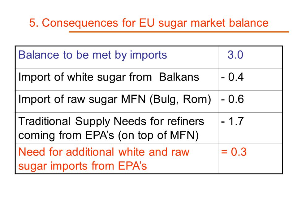 5. Consequences for EU sugar market balance Balance to be met by imports 3.0 Import of white sugar from Balkans- 0.4 Import of raw sugar MFN (Bulg, Ro